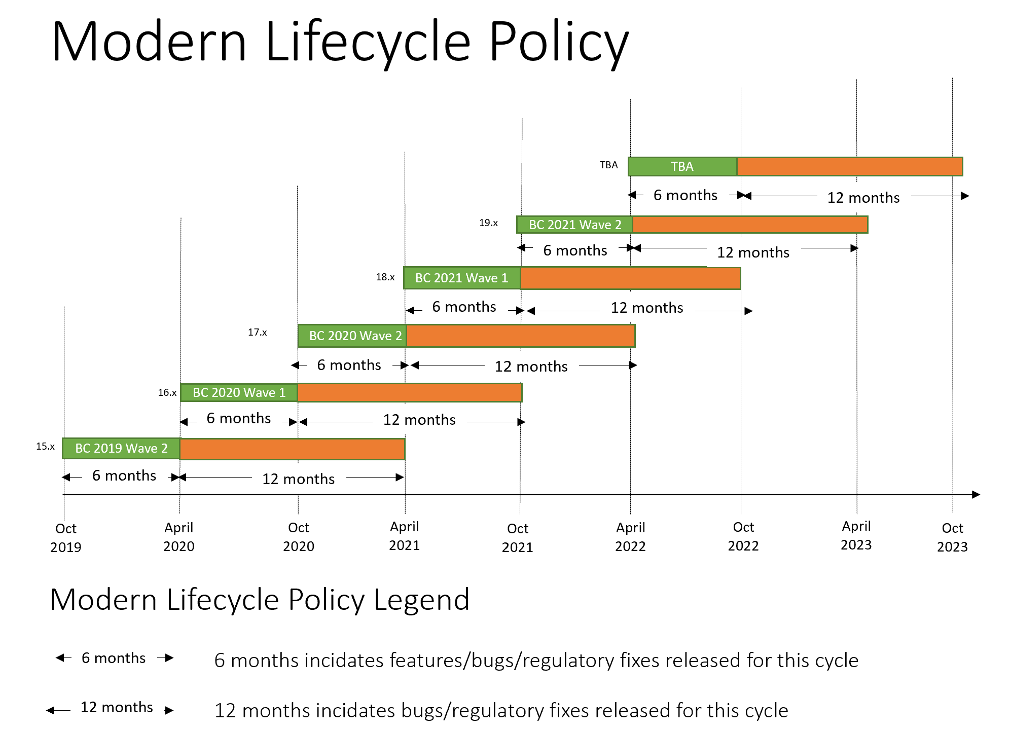Modern Lifecycle Policy